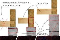 Схема укладки бруса на фундамент