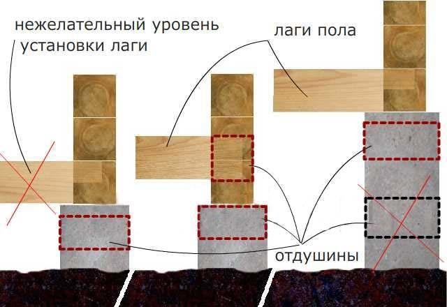 Технология сборки сруба. Схема