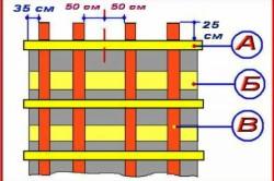 Схема укладки брусьев для опорных стоек