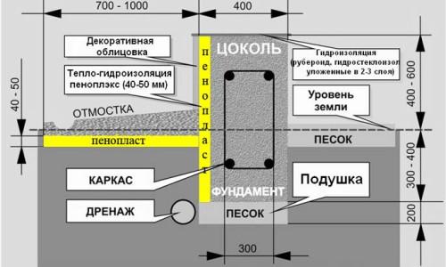 Схема утепления ленточного фундамента пенопластом