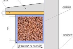 Схема утепления фундамента при помощи керамзита
