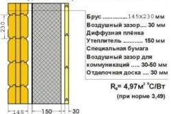 Схема утепления дома из бруса