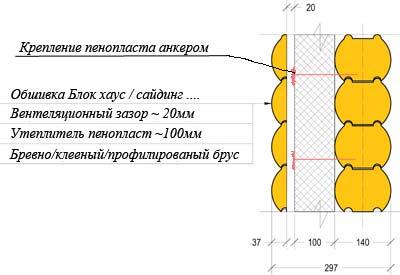 Схема утепления деревянного дома пенопластом