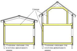 Схема утепления дома опилками