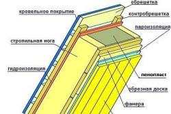 Схема утепления мансардной крыши пенопластом