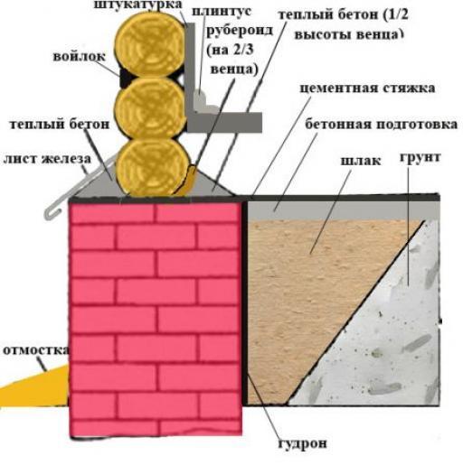 Штукатурка стен своими руками деревянного дома