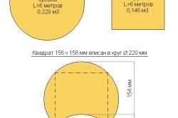 Схема видов пиломатериала и их объем