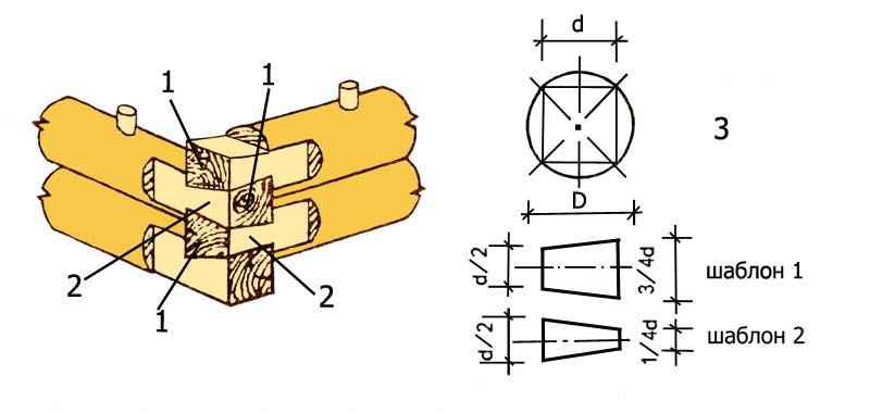 Рубка угла без остатка в лапу