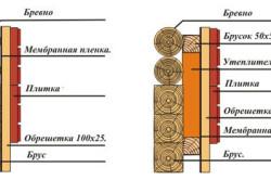 Схема наружного утепления стены из бруса и бревна деревянного дома