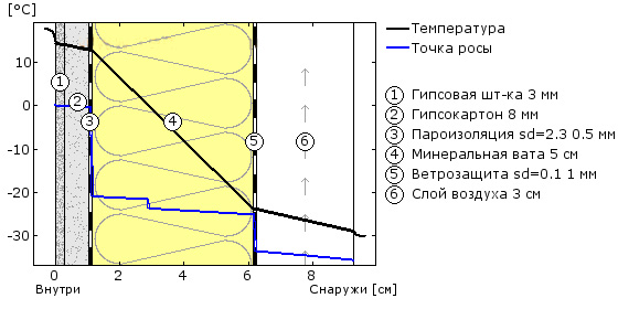 Схема «пирога» утепления брусового дома