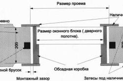Схема установки окон и дверей в обсадную коробку