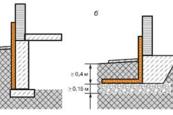 Схема устройства морозозащищенных фундаментов