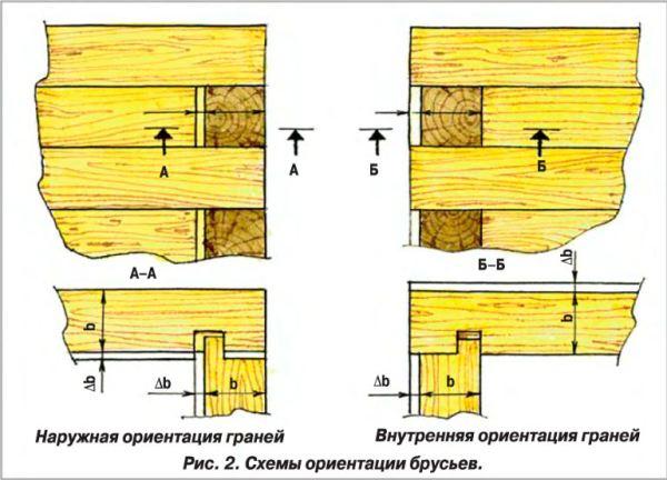 Процесс строительства сарая из