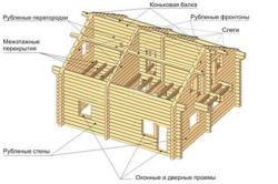 Конструкция сруба