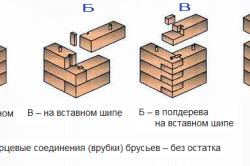 Схема видов соединения брусьев.