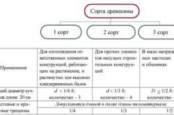 Таблица сортов древесины.