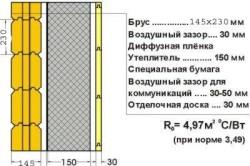 Схема стены дома из бруса