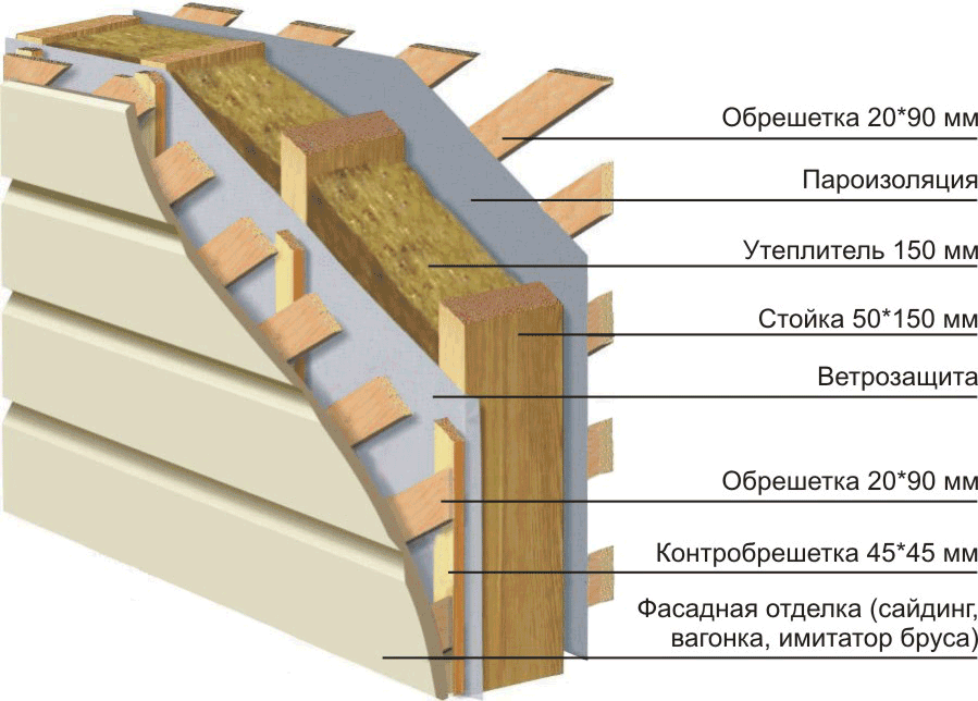 Стена каркасного дома