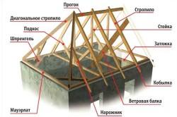 Схема стропильной системы.