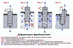 Схема деформации фундамента