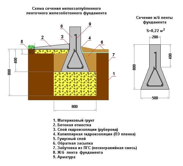 Схема мелкозаглубленного