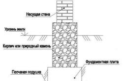 Схема сборного столбчатого фундамента