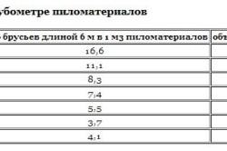 Таблица кубометра бруса