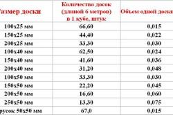 Таблица кубометра доски