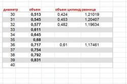 Таблица расчета кубатуры бревен