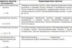 Классификация грунтов по силе пучения