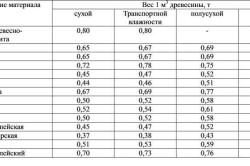 Таблица средних весов 1 куб.м древесины