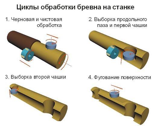 Технология изготовление оцилиндрованного бревна