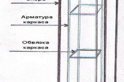 Схема арматурного скелета опоры.