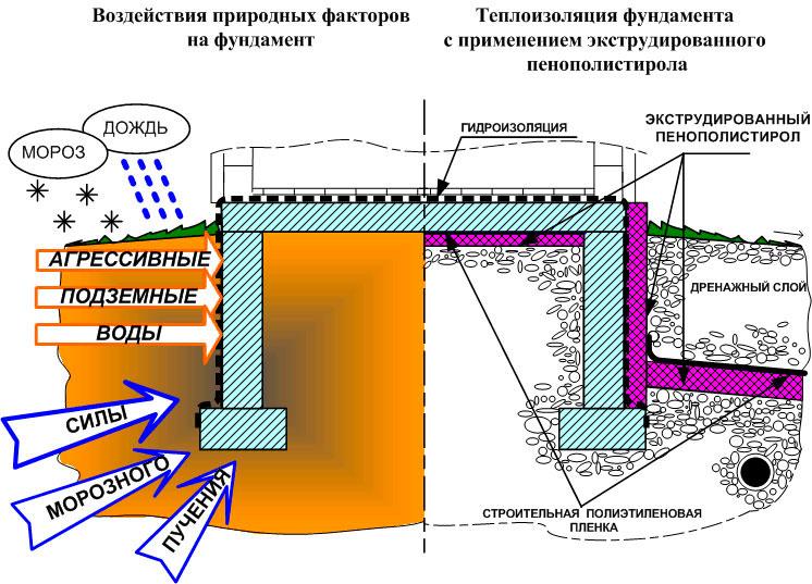 Технология теплоизоляции фундамента с применением экструдированного пенополистирола