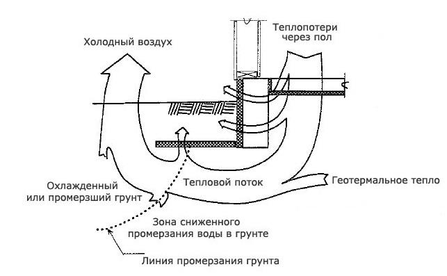 Схема теплопотерь при отсутствии утепления цоколя