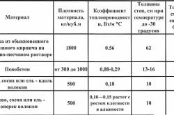 Таблица данных по теплопроводности