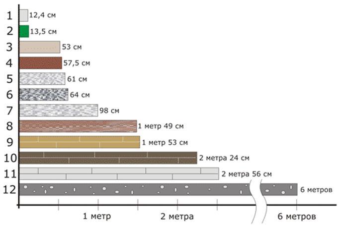 Диаграмма толщин материалов