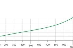 Схема коэфициента теплопроводности опила