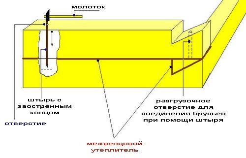 Схема укладки венцов сруба