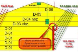 Схема усадки сруба бани