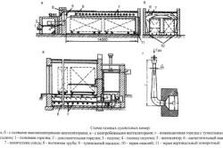 Устройство камеры для сушки древесины