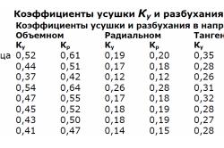 Таблица усушки и разбухания древесины