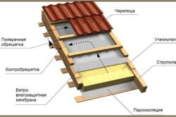Общая схема устройства утепления крыши.
