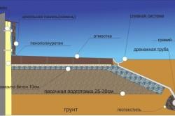 Схема утепления цоколя керамзито-цементом