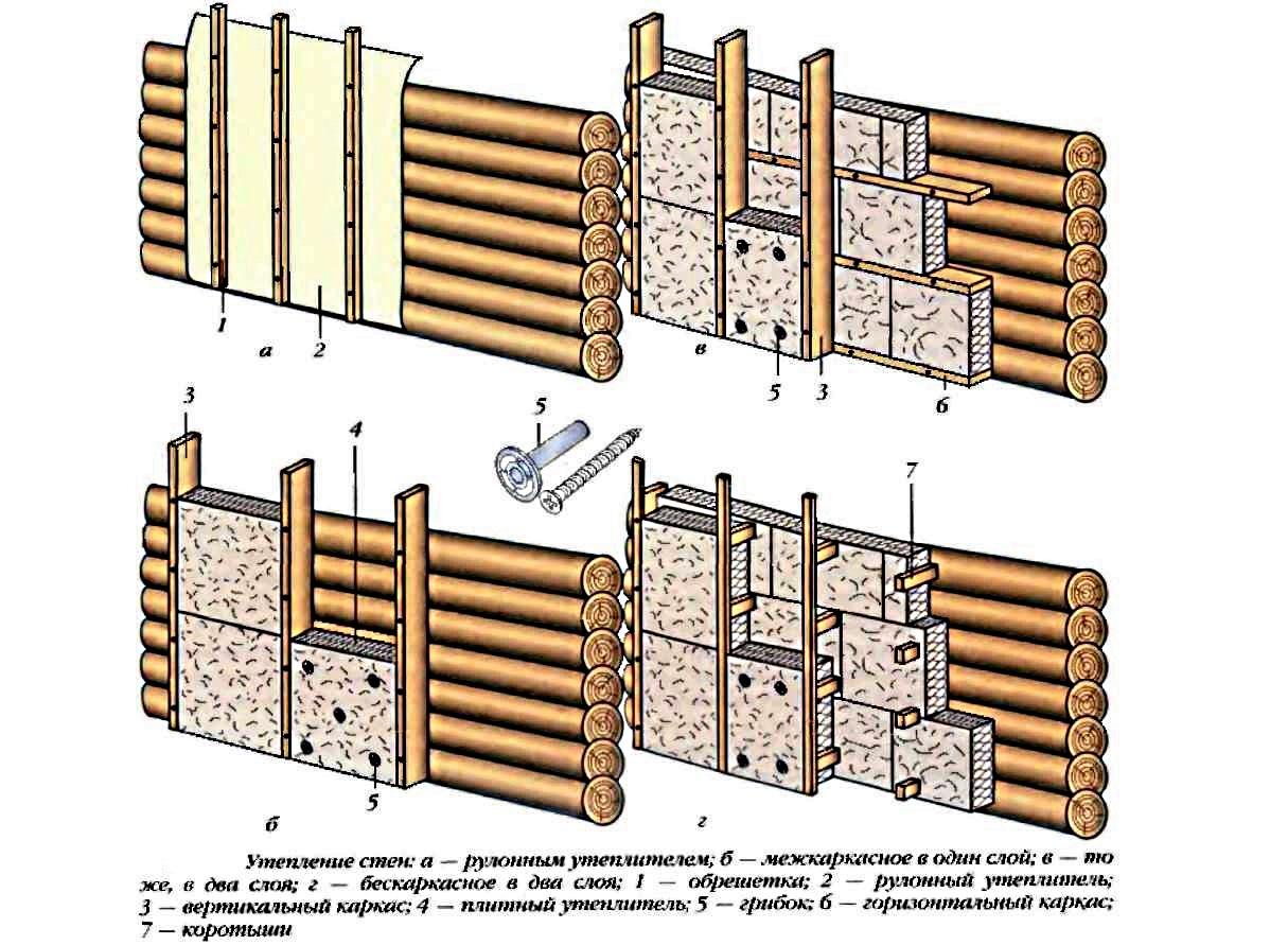 Утепление стен в деревянном доме снаружи своими руками 215
