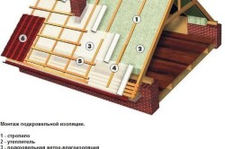 Схема утепления крыши деревянного дома