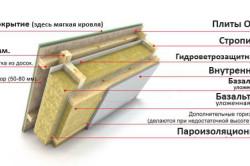 Схема утепления мансарды деревянного дома