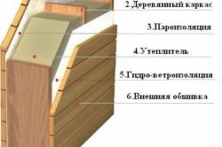 Схема утепления внешних стен деревянного дома