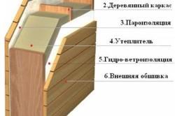 """""""Пирог"""" утепления деревянного дома"""