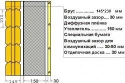 Схема утепления с воздушными зазорами